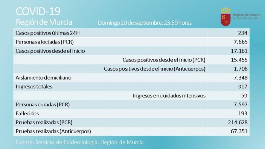 La Región registra un fallecido y los nuevos positivos bajan a 234 en las últimas 24 horas