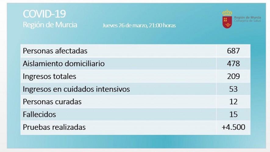 La Región registra 687 positivos por coronavirus, 209 ingresos, 15 fallecidos y 12 curados