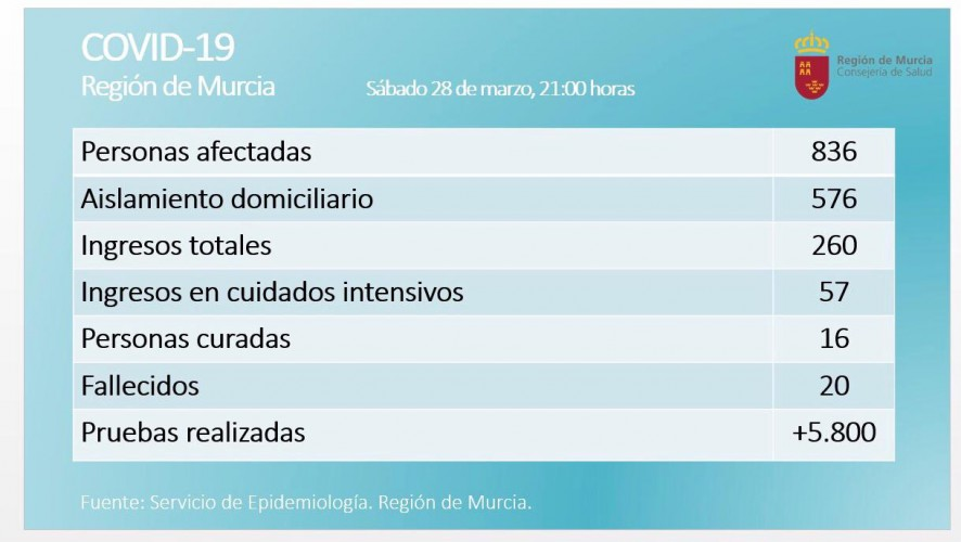 La Región de Murcia registra 836 positivos por coronavirus con 260 ingresados