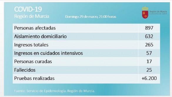 Asciende a 25 el número de fallecidos por coronavirus en la Región