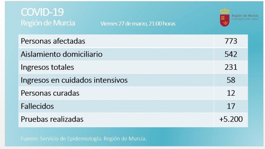 La Región de Murcia registra 773 positivos por coronavirus y 12 curados