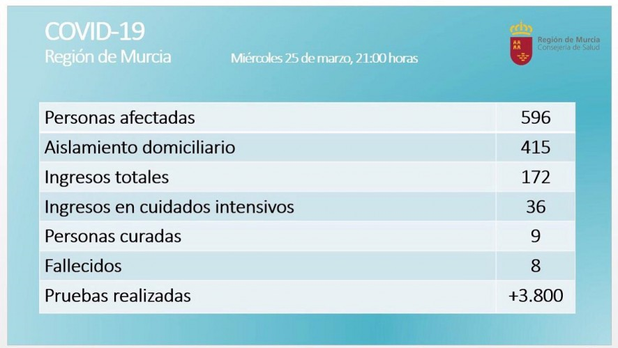 Aumentan a 8 los fallecidos por coronavirus en la Región de Murcia y a 596 los positivos