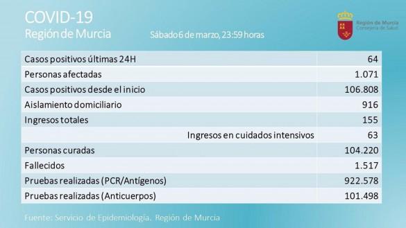 La Región registra 64 nuevos contagios en una jornada con 6 fallecidos por coronavirus