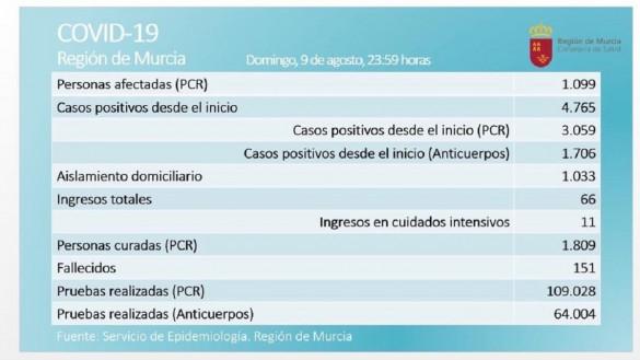 La Región registra 40 nuevos casos de coronavirus y un paciente más en la UCI