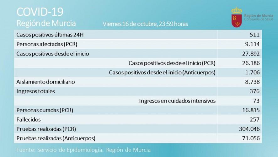 La Región registra dos fallecidos y 511 nuevos casos de Covid-19 en la última jornada
