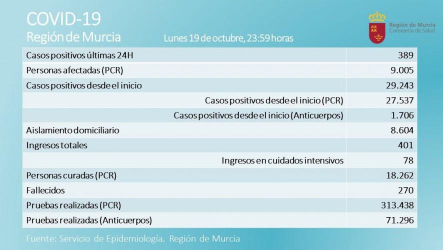 Los positivos diarios alcanzan los 389 en una jornada con cinco fallecidos por coronavirus