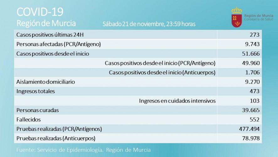 Los positivos diarios alcanzan los 273 en una jornada con 7 fallecidos por coronavirus