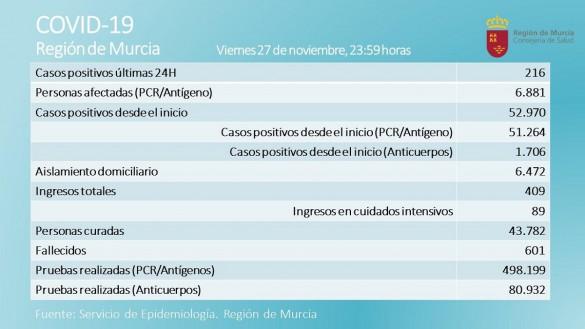La Región registra cinco fallecidos y 216 nuevos casos durante la última jornada