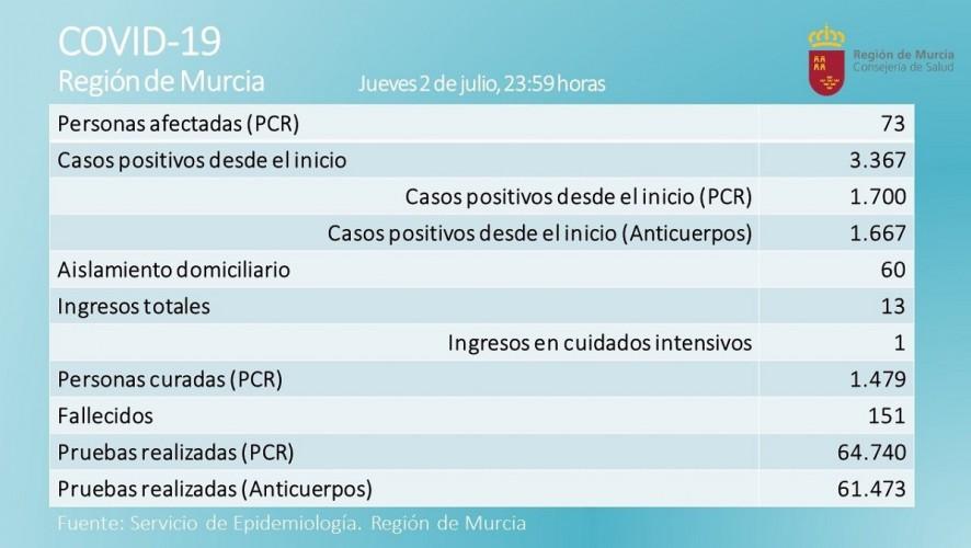 La Región de Murcia registra cuatro nuevos afectados por coronavirus