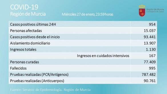 La Región registra 19 fallecidos y 954 contagios en las últimas 24 horas