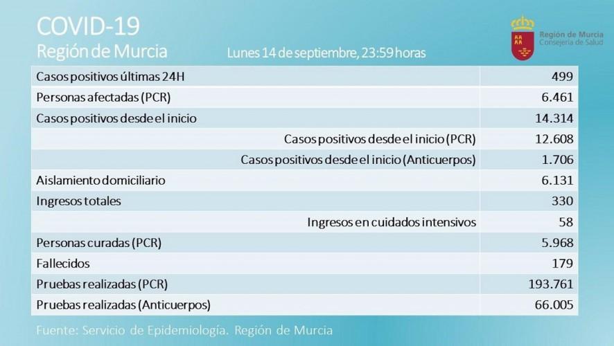 La Región registra un nuevo fallecido y 499 positivos por Covid-19 en las últimas 24 horas