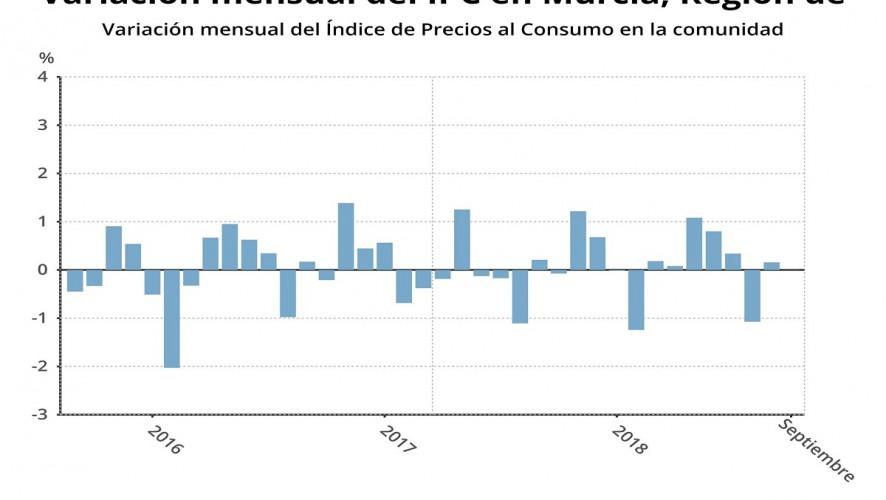 Los precios se mantienen en septiembre y la tasa interanual se sitúa en el 2,2%