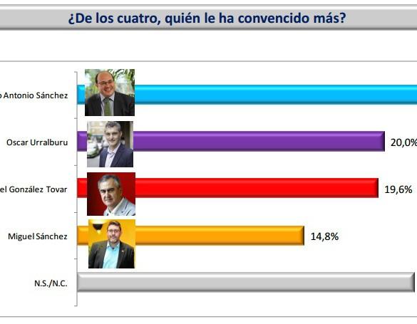 Pedro Antonio Sánchez es con diferencia el líder mejor valorado del Debate de Investidura
