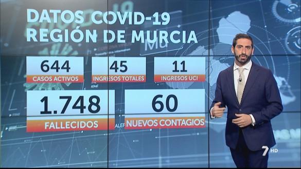 La Región registra 60 casos positivos de Covid-19 en una jornada con un fallecido